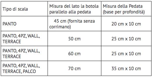 Qual la larghezza utile della pedata della scala with - Larghezza scala interna ...